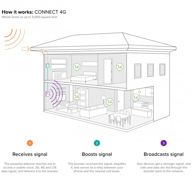 How the weboost Connect 4G works