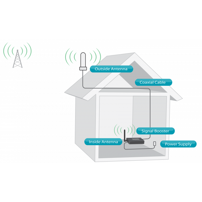 How the SureCall Fusion4Home Signal Booster works