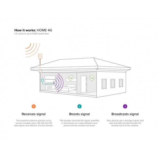 How the weboost Home 4G works