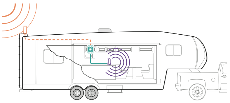 How the weBoost Drive 4G-X RV Works
